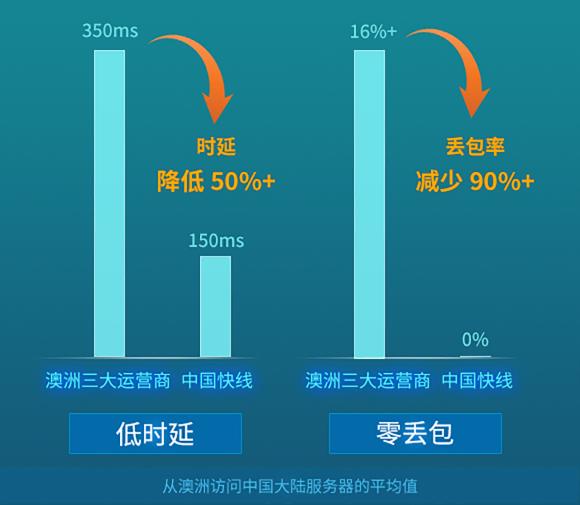 https://occom.com.au/wp-content/uploads/2021/04/中国快线-低延迟-580x505.png